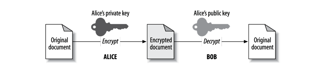 Apache Security: Chapter 4  SSL and TLS