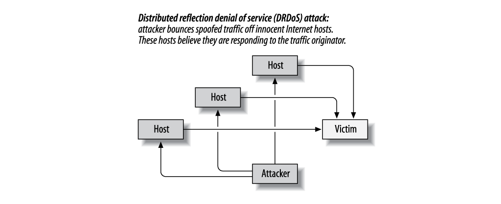 Apache Security: Chapter 5  Denial of Service Attacks