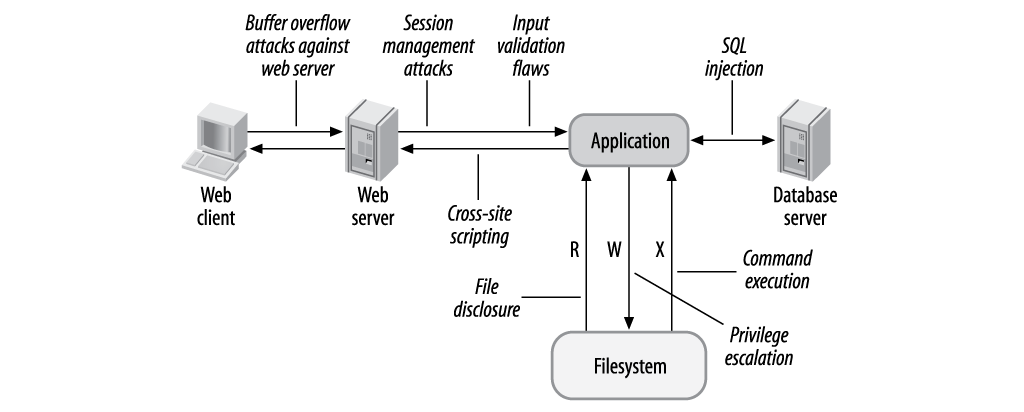 Apache Security: Chapter 10  Web Application Security